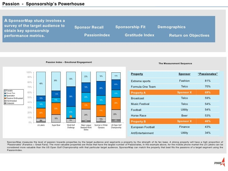 Passion - Sponsorship's PowerhouseA SponsorMap study involves asurvey of the target audience to                           ...
