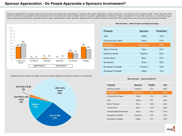 Sponsor Appreciation - Do People Appreciate a Sponsors Involvement? Sponsor appreciation is mainly impacted by the level o...