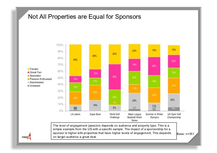 Sponsorship Levels Template. Sponsorship Levels Template Success