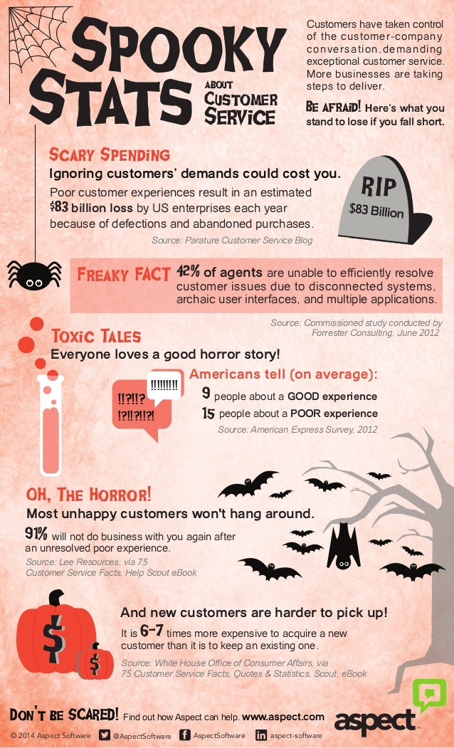 Spooky  Stats about  Scary Spending  Customers have taken control  of the customer-company  conversation,demanding  except...