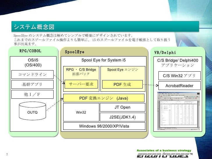 Spool Eye for System i5 Spool Eye エンジン RPG ・ C/S Bridge 拡張パック J2SE(JDK1.4) Windows 98/2000/XP/Vista Win32 JT Open サーバー要求 P...