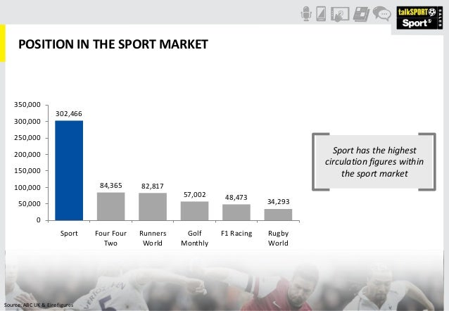 POSITION IN THE SPORT MARKETSport has the highestcirculation figures withinthe sport market302,46684,365 82,81757,002 48,4...