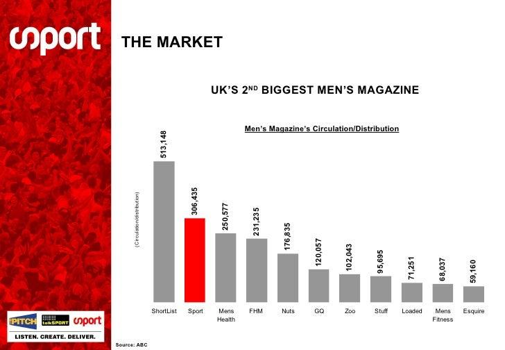 THE MARKET Source: ABC Men's Magazine's Circulation/Distribution UK'S 2 ND  BIGGEST MEN'S MAGAZINE