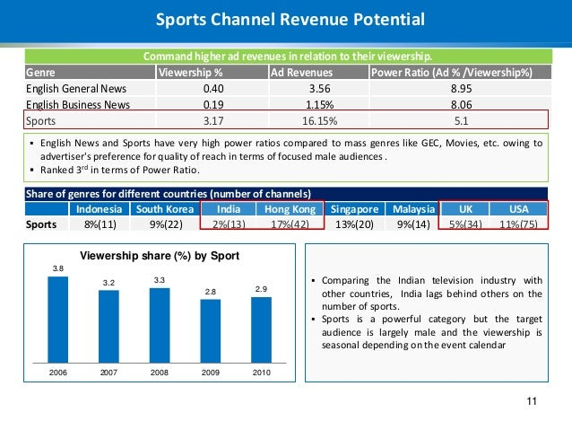 television channel business plan