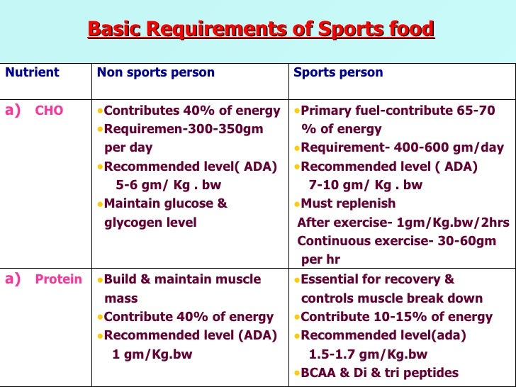 DIET TIPS FOR A HEALTHY SPORTSMAN / ATHLETE