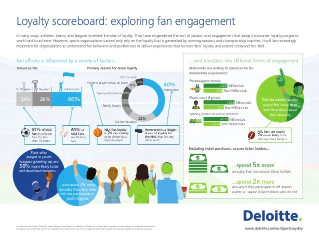 Loyalty scoreboard: exploring fan engagement In many ways, athletes, teams, and leagues invented the idea of loyalty. They...