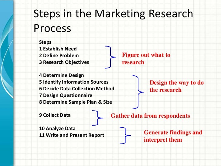 steps in marketing research process Wondering what the first step in the 5 step market research process is the last step the 5 step marketing research process.