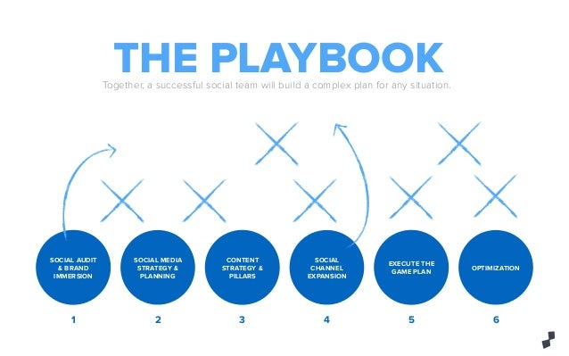 Play by Play: A Guide to Social Media Strategies in Sports Marketing