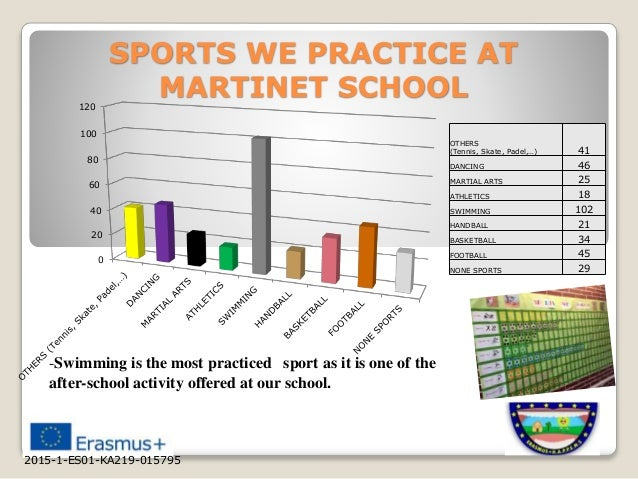 SPORTS WE PRACTICE AT MARTINET SCHOOL 0 20 40 60 80 100 120 OTHERS (Tennis, Skate, Padel,…) 41 DANCING 46 MARTIAL ARTS 25 ...
