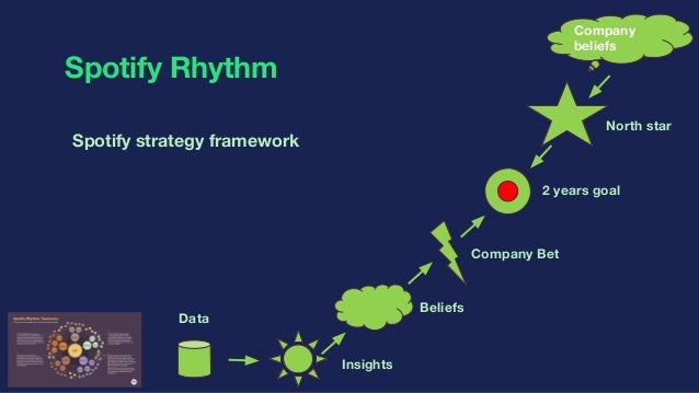 spotify value chain From value chains to value networks (3scale at apidays) describes the current evolution from value chains to value networks include spotify.