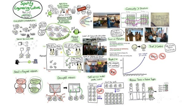 """- The Spotify """"model"""" presented - Snapshot of how we worked in 2012 - Gotten a lot of attention - """"We want to implement th..."""
