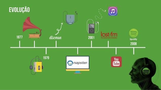Evolução da Indústria Fonográfica