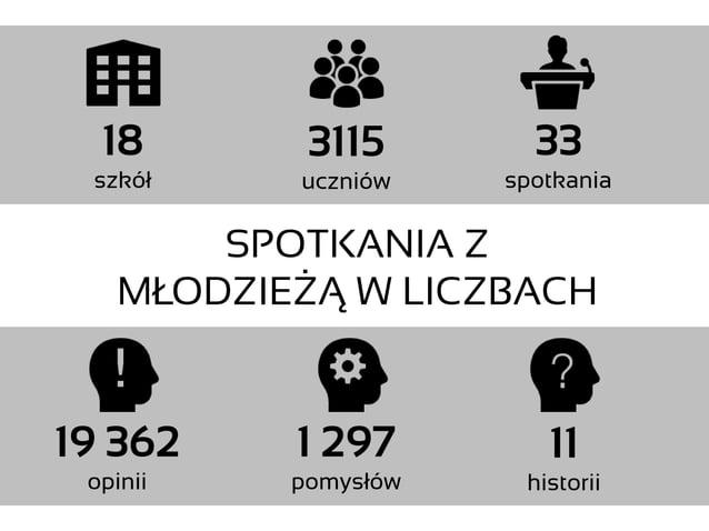 18 szkół 33 spotkania 3115 uczniów 11 historii 1 297 pomysłów 19 362 opinii SPOTKANIA Z MŁODZIEŻĄ W LICZBACH