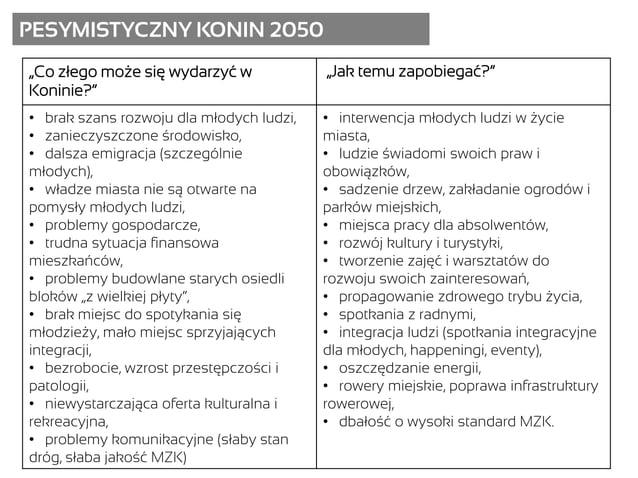 """PESYMISTYCZNY KONIN 2050 """"Co złego może się wydarzyć w Koninie?"""" """"Jak temu zapobiegać?"""" • brak szans rozwoju dla młodych l..."""