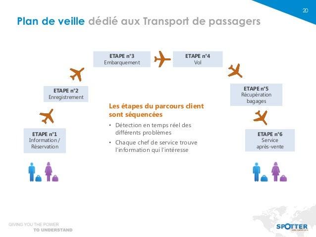 20 ETAPE n°1 Information / Réservation ETAPE n°2 Enregistrement ETAPE n°3 Embarquement ETAPE n°4 Vol ETAPE n°5 Récupératio...