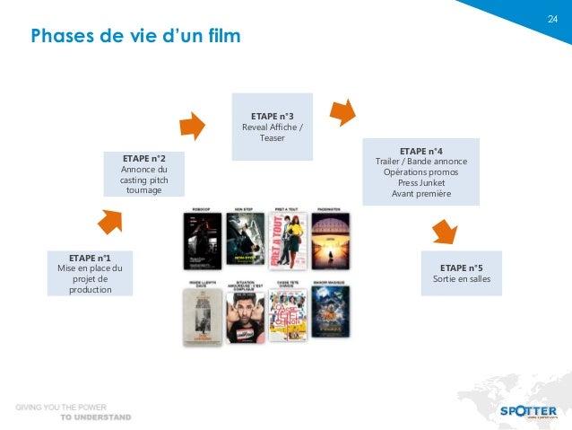 24 Phases de vie d'un film ETAPE n°5 Sortie en salles ETAPE n°4 Trailer / Bande annonce Opérations promos Press Junket Ava...