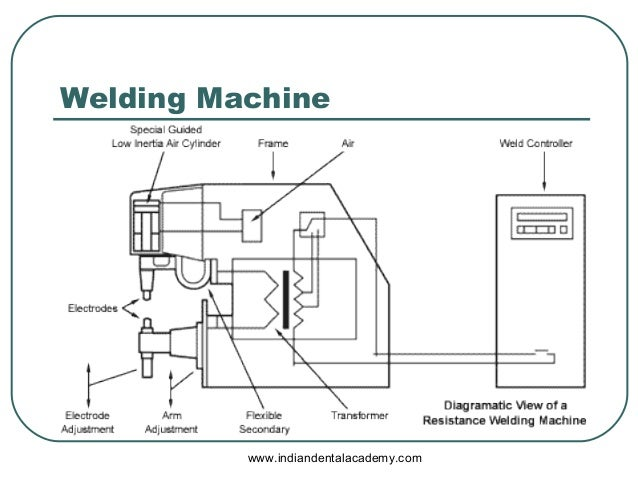 spot welding certified fixed orthodontic courses by indian dental ac rh slideshare net Welding Machine Parts List Foam Machine Diagram Looper