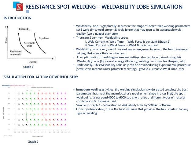[DIAGRAM_38YU]  Spot welding lobe curve simulation | Welding Lobe Diagram |  | SlideShare