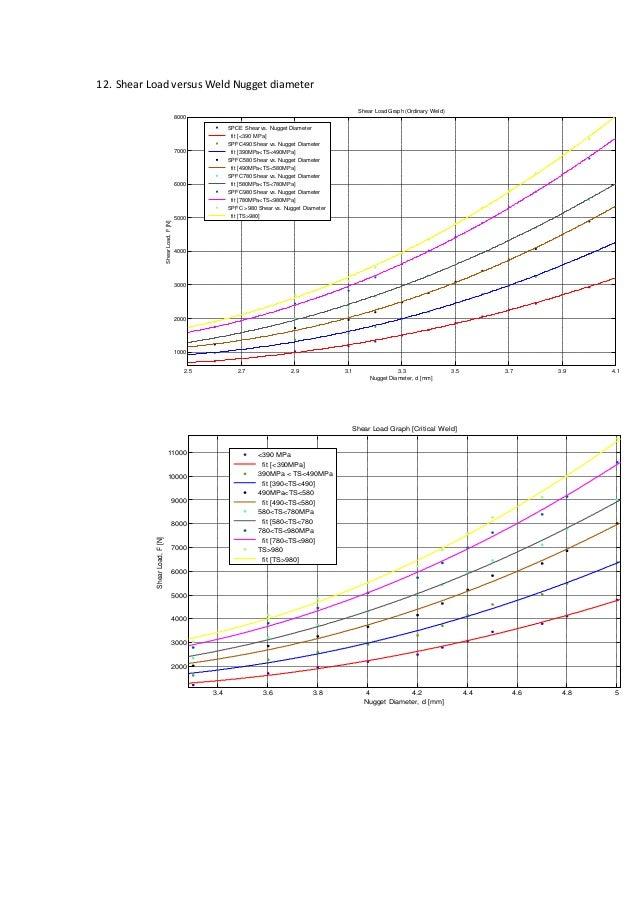 12. Shear Load versus Weld Nugget diameter 2.5 2.7 2.9 3.1 3.3 3.5 3.7 3.9 4.1 1000 2000 3000 4000 5000 6000 7000 8000 Nug...