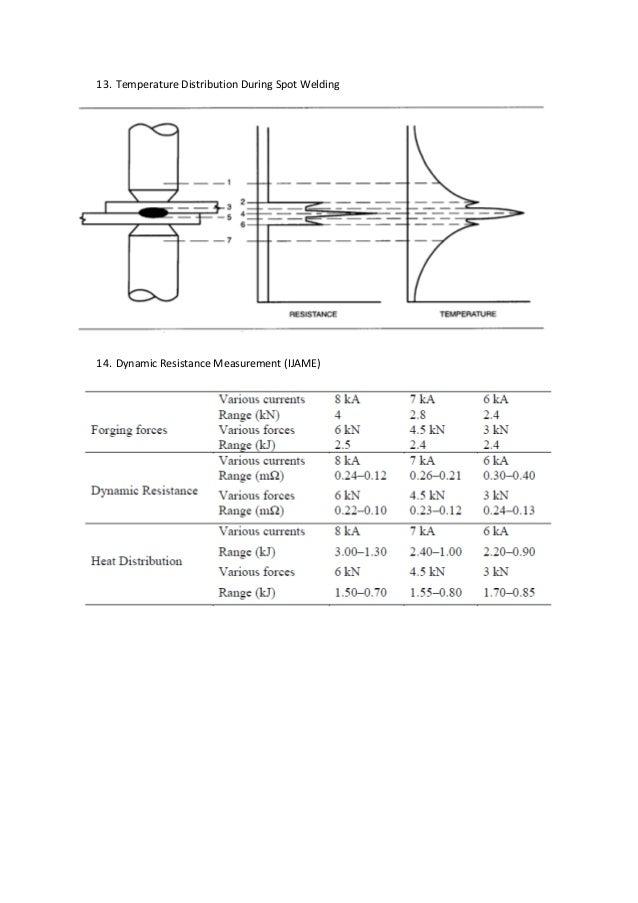 13. Temperature Distribution During Spot Welding 14. Dynamic Resistance Measurement (IJAME)