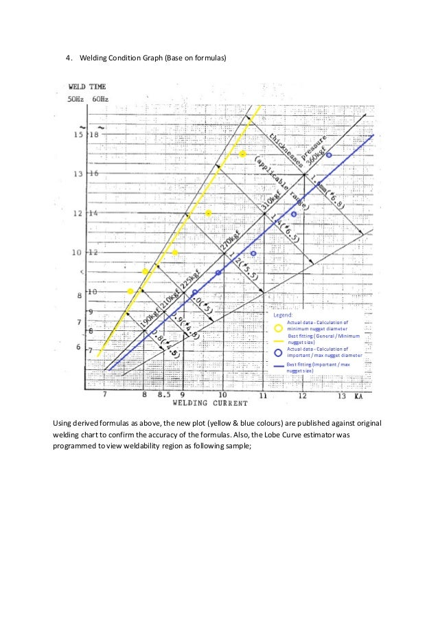 4. Welding Condition Graph (Base on formulas) Using derived formulas as above, the new plot (yellow & blue colours) are pu...