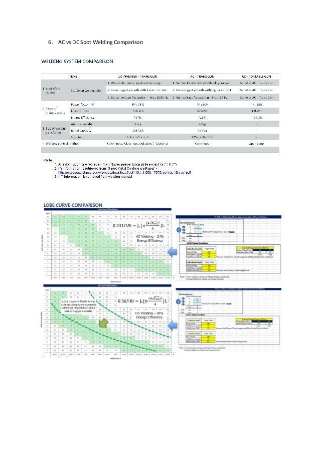 6. AC vs DC Spot Welding Comparison