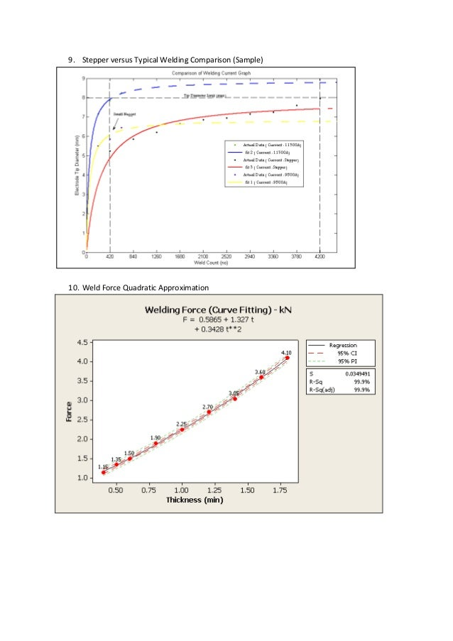 9. Stepper versus Typical Welding Comparison (Sample) 10. Weld Force Quadratic Approximation