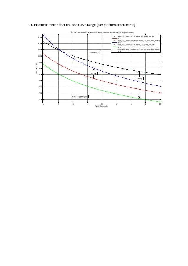 11. Electrode Force Effect on Lobe Curve Range (Sample from experiments) 6 8 10 12 14 16 18 20 22 6500 7000 7500 8000 8500...