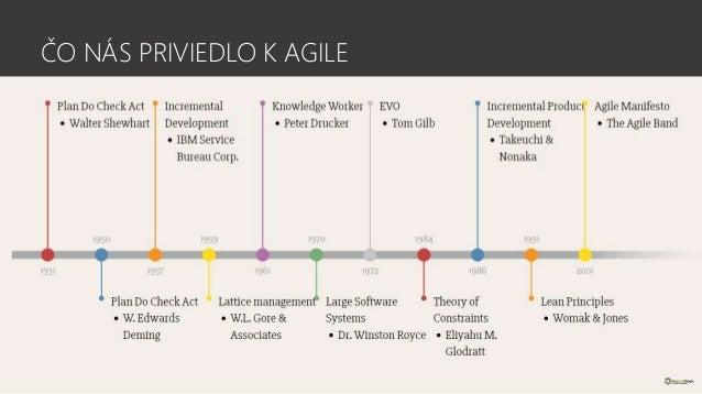 História Agile a prehľad agile praktík Slide 3