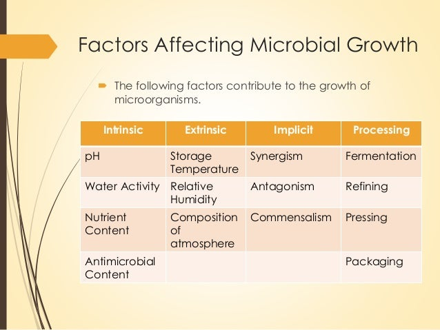 factors contribute to the acidity of What are the factors that contributes to food spoilage subhranita advertisements.