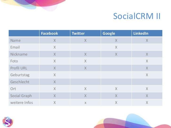 dientnurFacebook und IhrenWettbewerbern</li></ul>Relaunch Facebook, 25. 02.11<br />