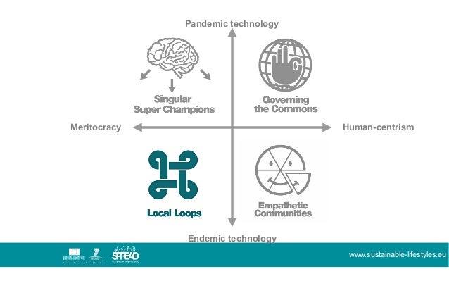 Spread scenarios for Sustainable Lifestyles 2050 Slide 2