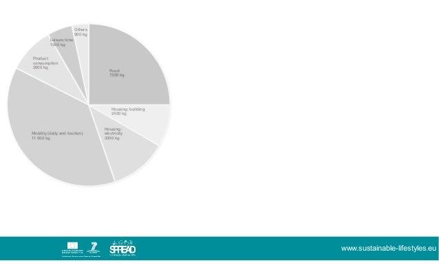 Spread scenarios for Sustainable Lifestyles 2050 Slide 3