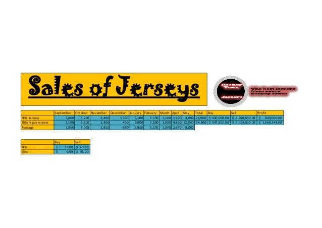 September October November December January Febuary March April May Total Buy Sell ProfitNHL Jerseys 3,800 3,250 2,400 1,5...