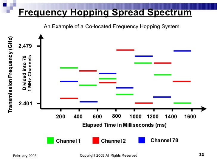 time hopping spread spectrum term paper