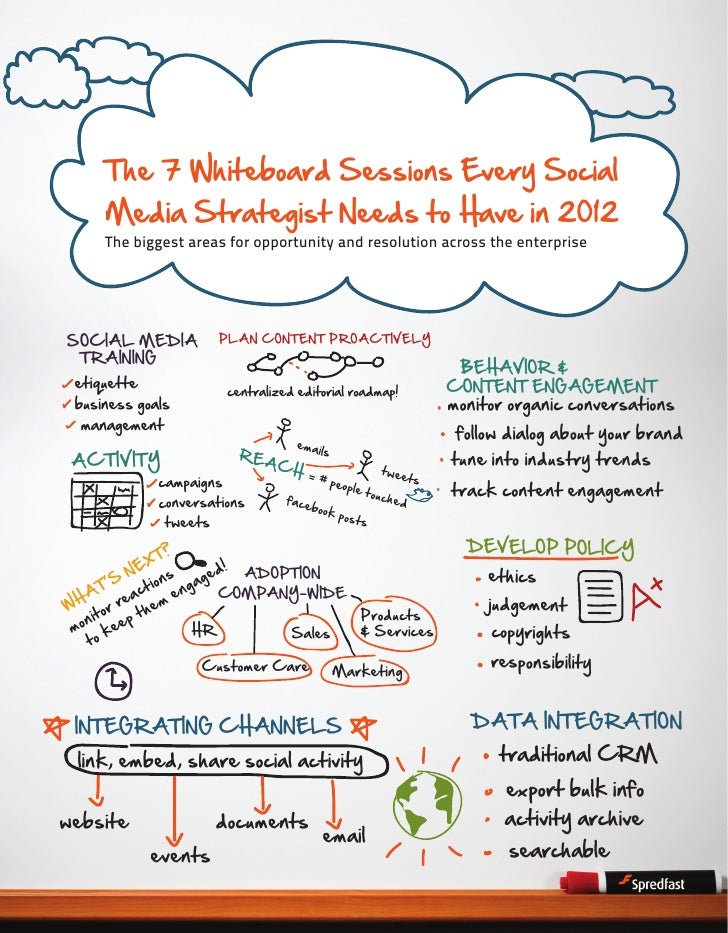 The 7 Whiteboard Sessions Every Social     Media Strategist Needs to Have in 2012     The biggest areas for opportunity an...