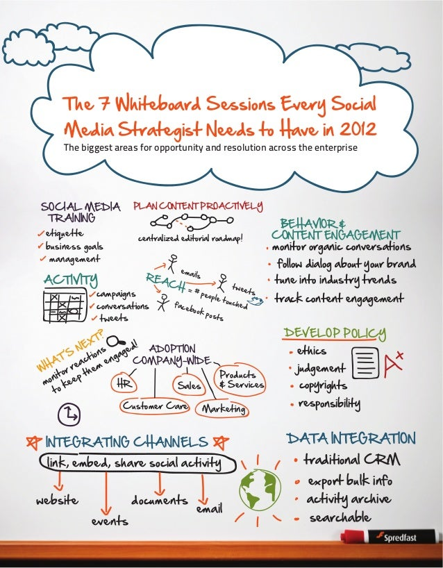 The 7 Whiteboard Sessions Every Social  Media Strategist Needs to Have in 2012 The biggest areas for opportunity and resol...