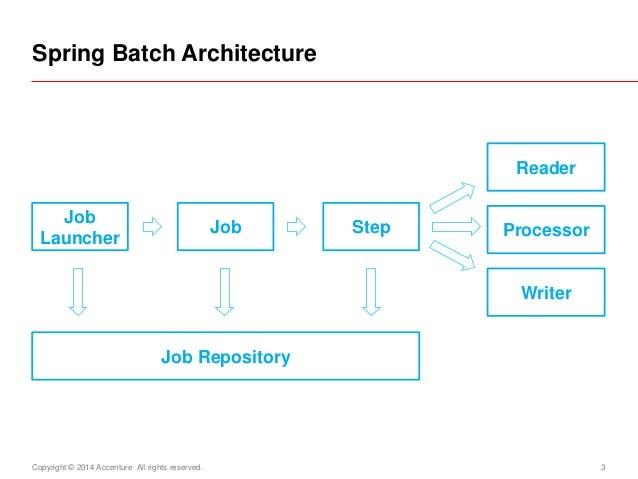 Spring Batch in Code - simple DB to DB batch applicaiton Slide 3