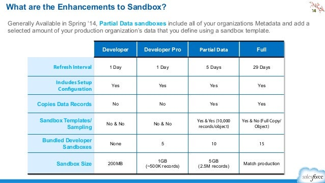 Highlights of spring 39 14 webinar for Salesforce sandbox template