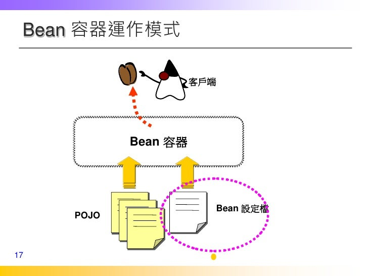 message driven bean spring example