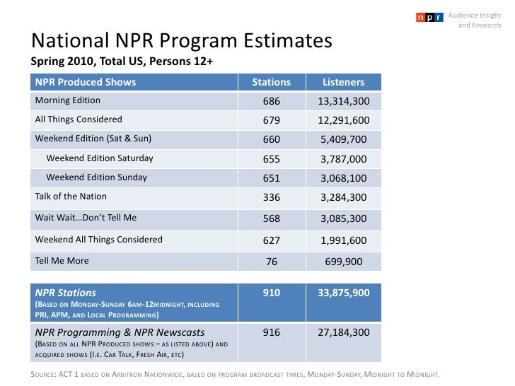 National NPR Program EstimatesSpring 2010, Total US, Persons 12+<br />Audience Insight <br />and Research<br />Source: ACT...