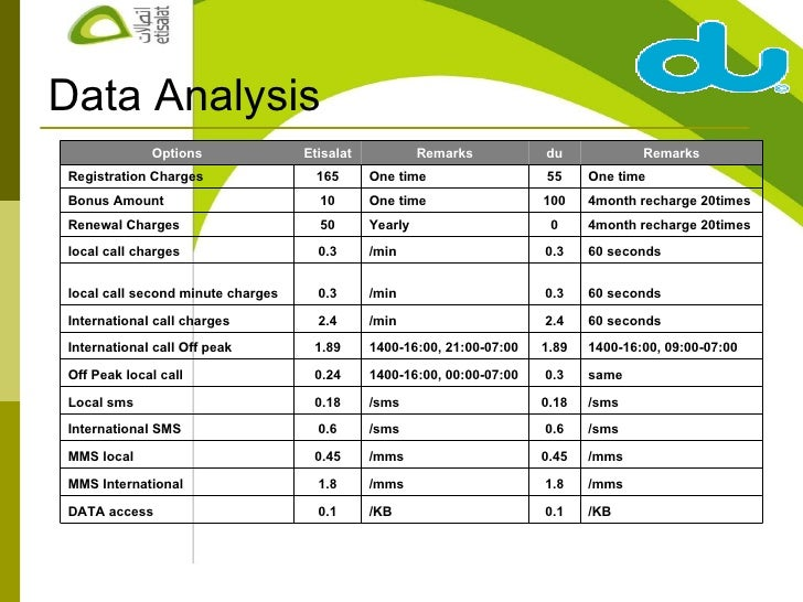 Comparing pricing strategies Etisalat VS dU