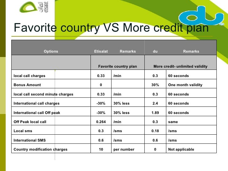 Comparing pricing strategies Etisalat VS dU