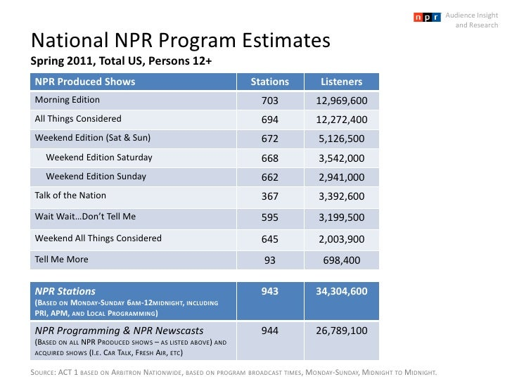 National NPR Program EstimatesSpring 2011, Total US, Persons 12+<br />Audience Insight <br />and Research<br />Source: ACT...