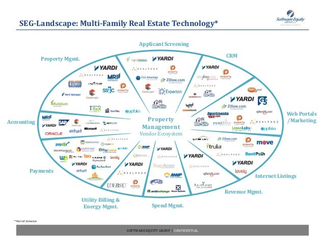 SEG's Multi-Family Real Estate Software Landscape