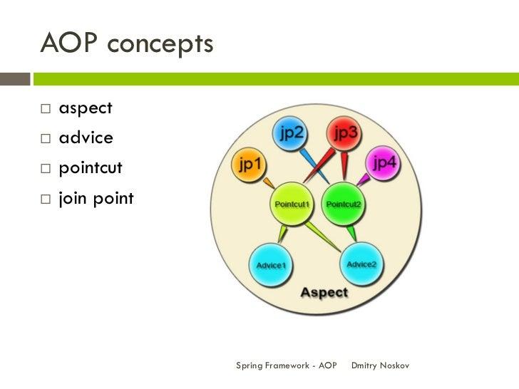 Aop Framework