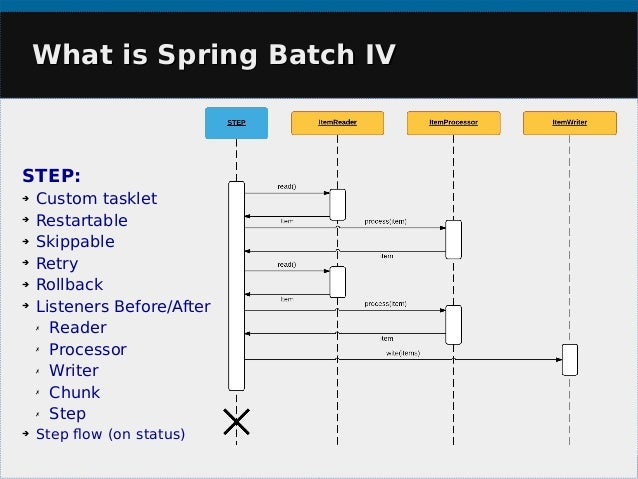 custom writer in spring batch Keyhole development blog spring batch: multiple format output writer thanks to spring batch having its foundation rooted in the spring custom software.