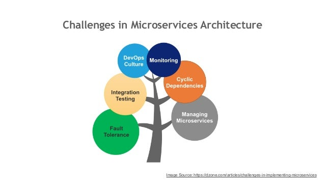 Spring Boot - Microservice Metrics Monitoring