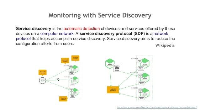Spring boot microservice metrics monitoring