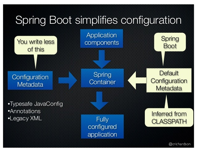 Deploying Spring Boot applications with Docker (east bay cloud meetup…